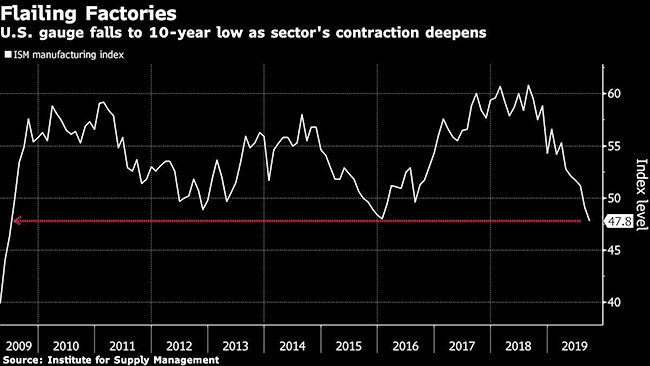 U.S. Factory Contraction Got Worse in September